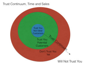 Trust Continuum and Sales.001